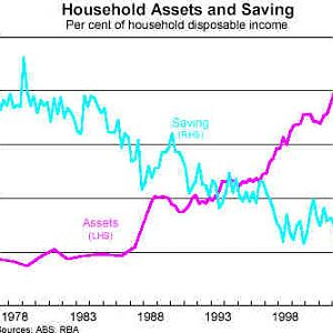 Assets vs Savings