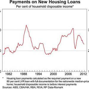Payments_on_new_housing_loans