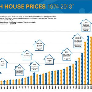 2013 Perth Annual House Price Chart
